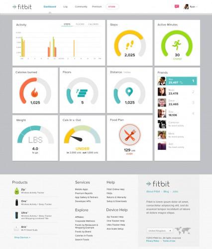 © Fitbit | Online Dashboard
